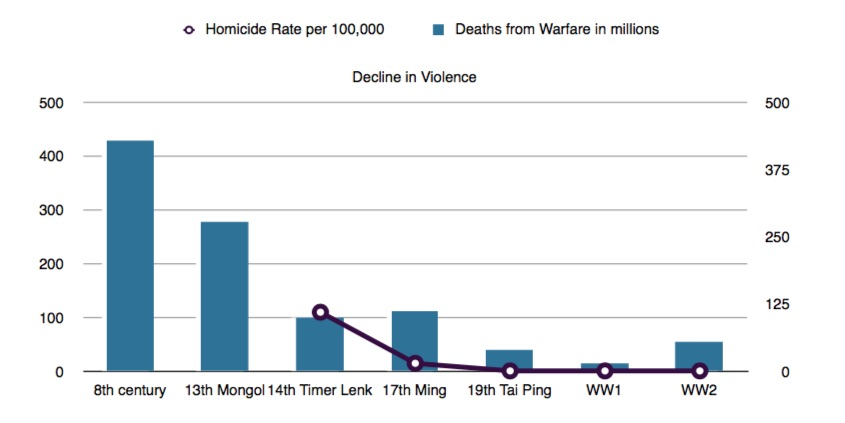 decline in violence